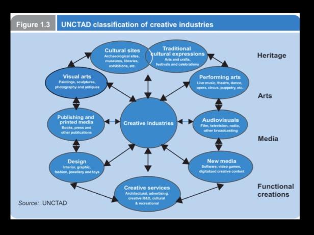 unctad_2010