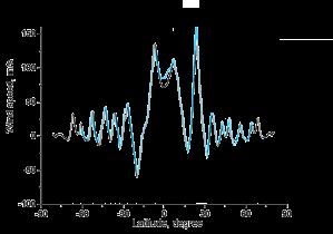 chart_wind_speeds