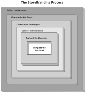 Figure: The StoryBranding Process (source: Signorelli, 2012, pp.66)