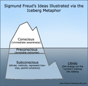 iceberg-model-of-freuds-subconscious